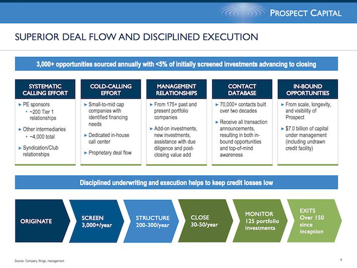 PSEC Prospect Capital Corporation Superier Deal Flow and Discliplined Execution