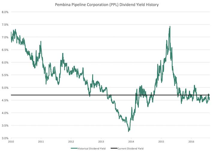 Pembina Pipeline Corporation (PBA) Dividend Yield History