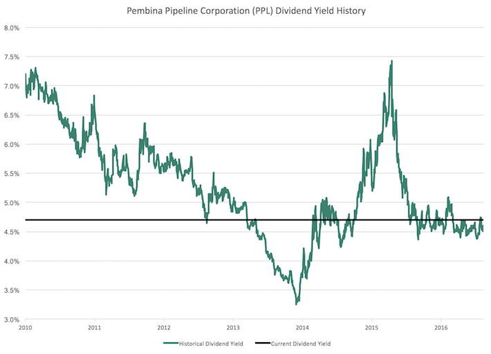 Pembina Pipeline Corporation (PBA) Dividend Yield History