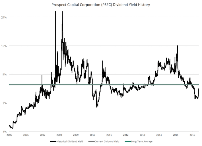 Prospect Capital Corporation: 12% Yield, Monthly Dividends