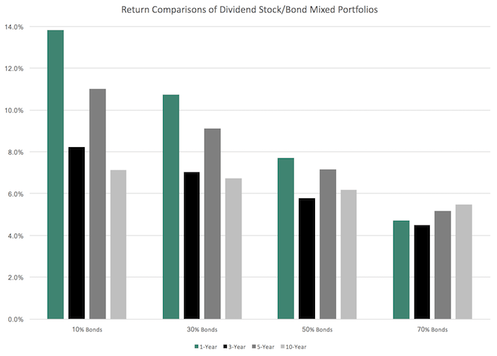 Return Comparison of Dividend Stock:Bond Mixed Portfolios