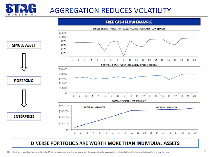 STAG Industrial Aggregation Reduces Volatility