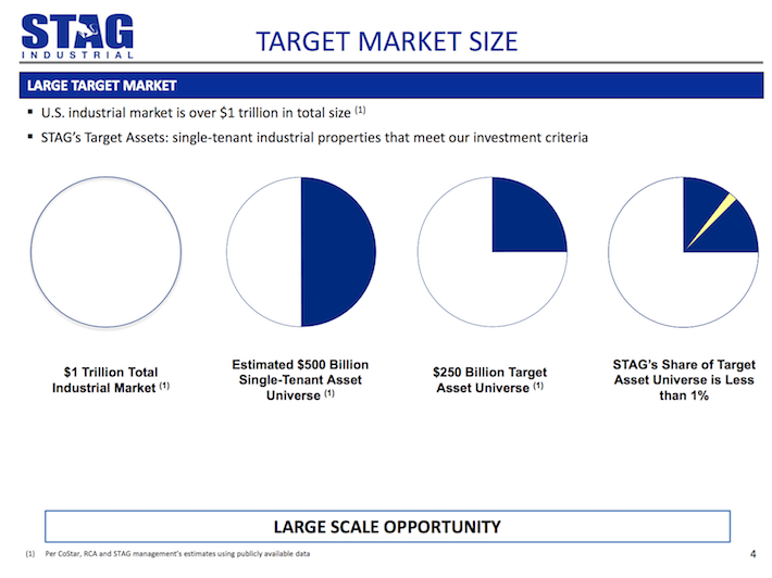 STAG Industrial Target Market Size