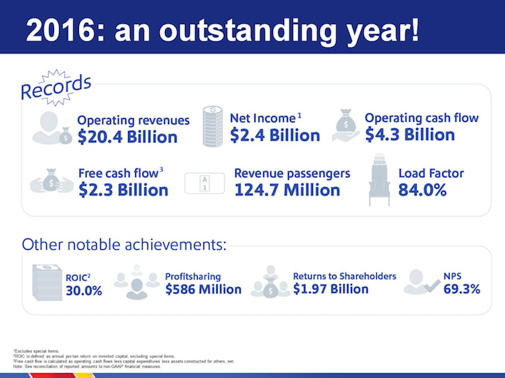 Southwest Airlines LUV 2016 - An Outstanding Year