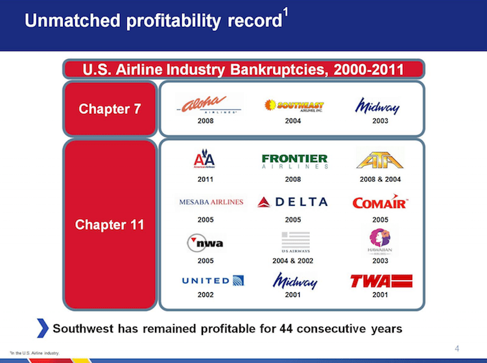 Southwest Airlines LUV Unmatched Profitability Record