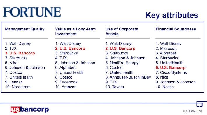 USB US Bancorp Fortune Key Attributes