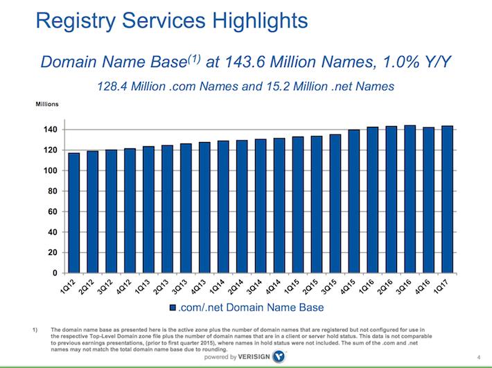 VRSN Verisign Registry Services Highlights 1