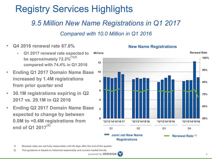 VRSN Verisign Registry Services Highlights 2