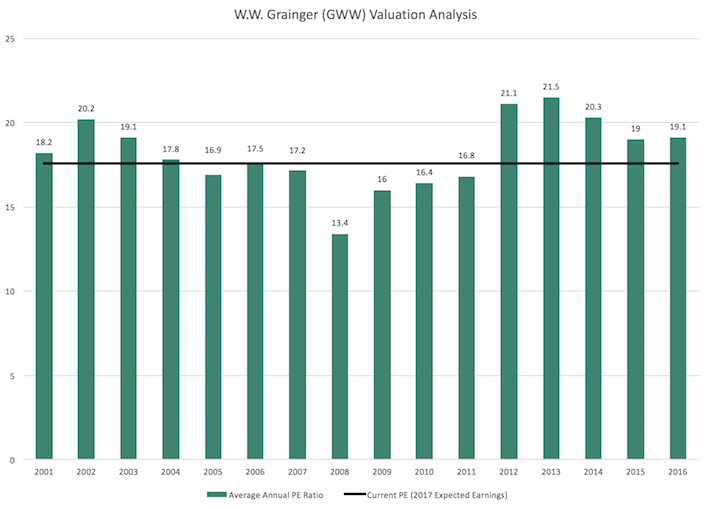 W.W. Grainger (GWW) Valuation Analysis