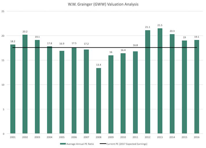 W.W. Grainger (GWW) Valuation Analysis
