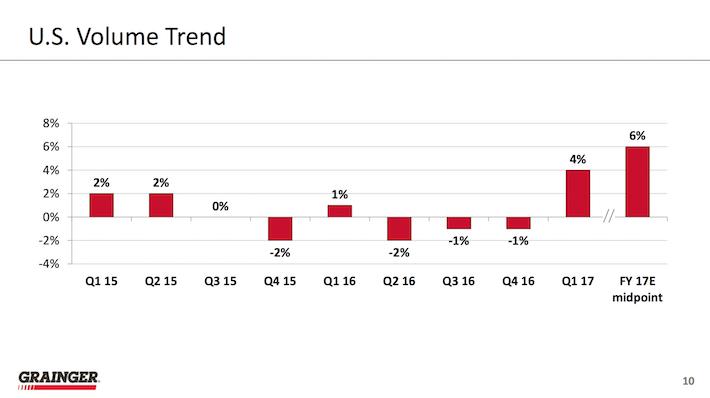 W.W. Grainger U.S. Volume Trend