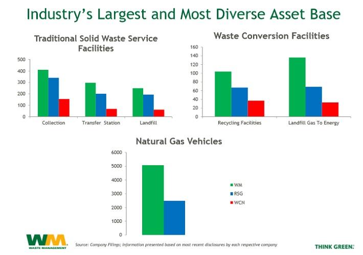 WM Industry