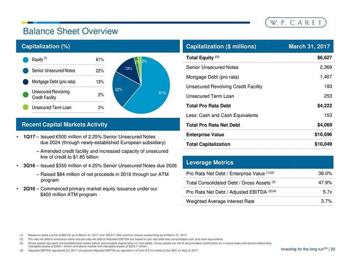 WPC Balance Sheet
