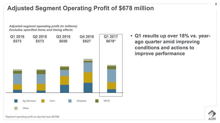 ADM Archer-Daniels-Midland Adjusted Segment Operating Proit of $678 million