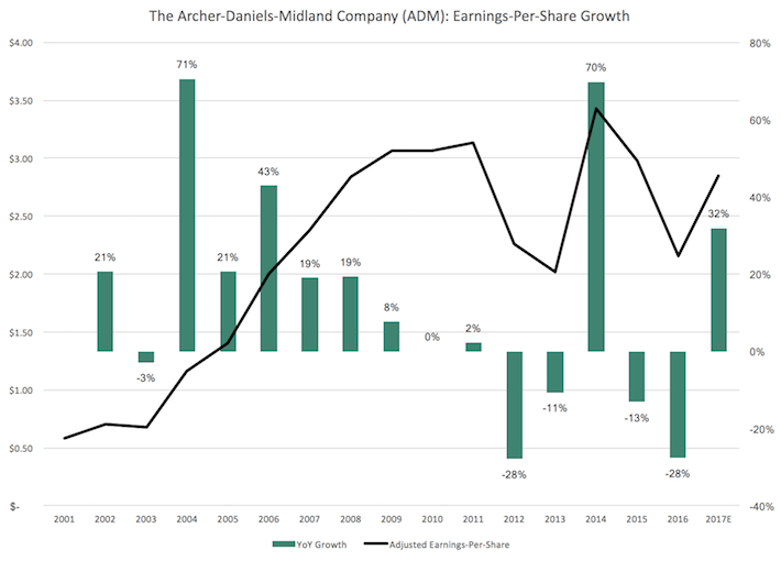 ADM Archer-Daniels-Midland Company Earnings-Per-Share Growth