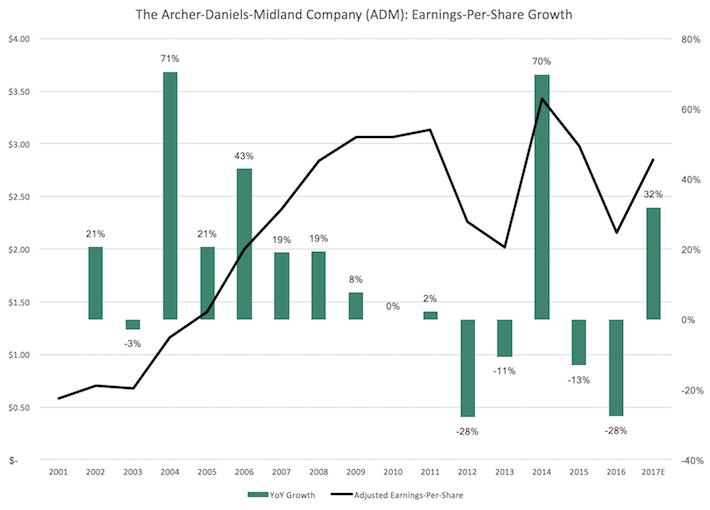 ADM Archer-Daniels-Midland Company Earnings-Per-Share Growth