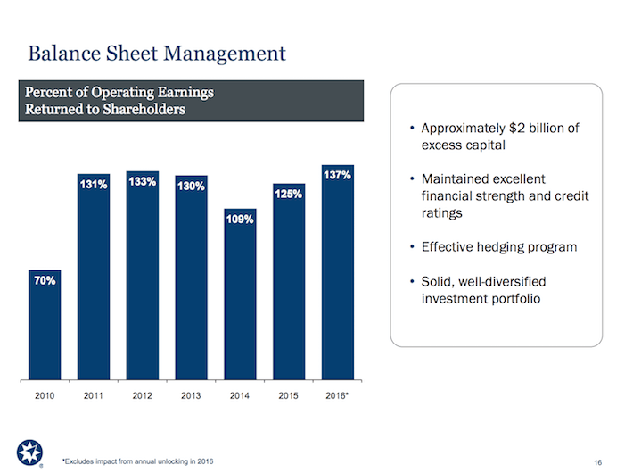 AMP Ameriprise Financial Balance Sheet Management