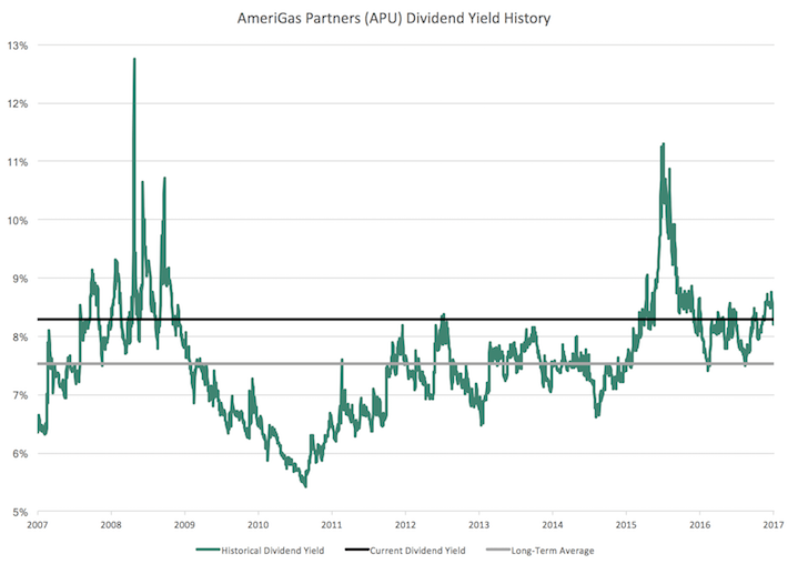 APU AmeriGas Partners Dividend Yield History