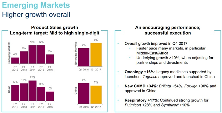 AZN Emerging Markets