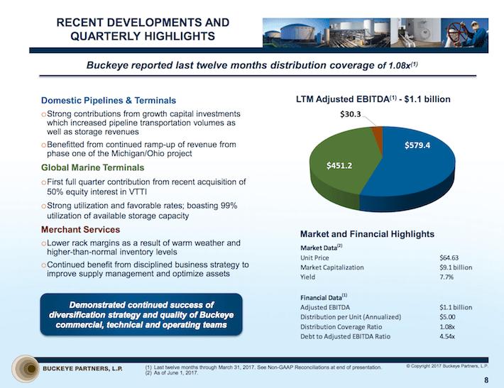 BPL Buckeye Partners Recent Developments and Quarterly Highlights