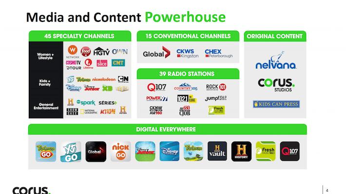 CJREF Corus Entertainment Media and Content Powerhouse