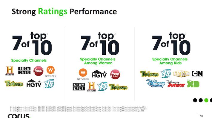 CJREF Corus Entertainment Strong Ratings Performance