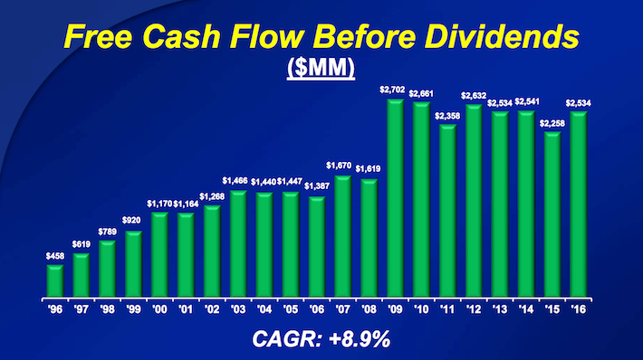 CL Colgate-Palmolive Free Cash Flow Before Dividends