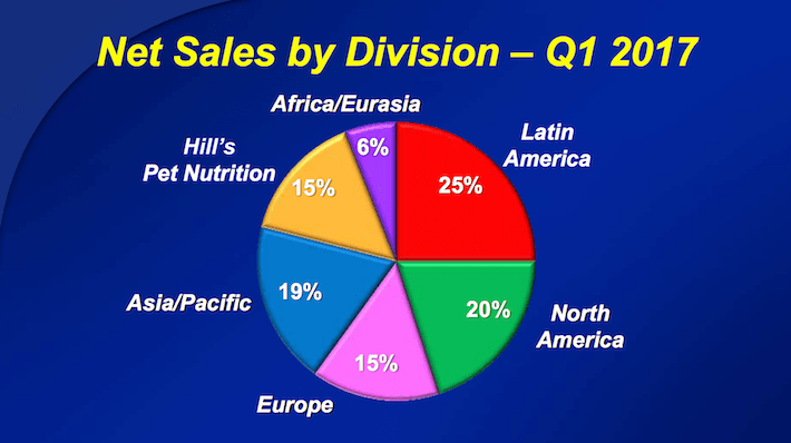 CL Colgate-Palmolive Net Sales By Division in the Most recent Quarter