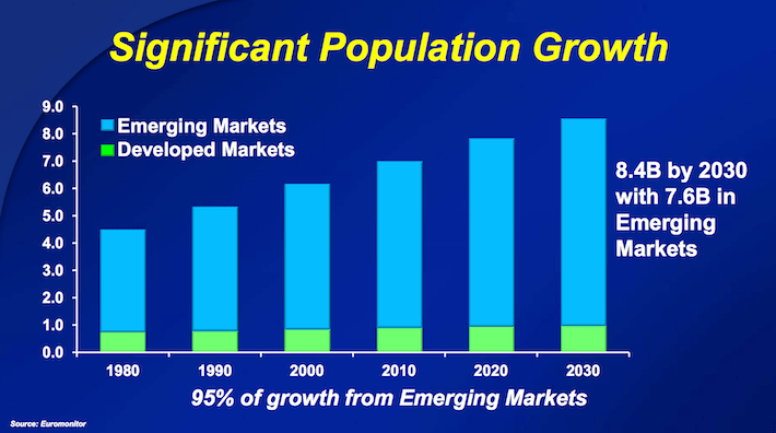 CL Colgate-Palmolive Significant Population Growth