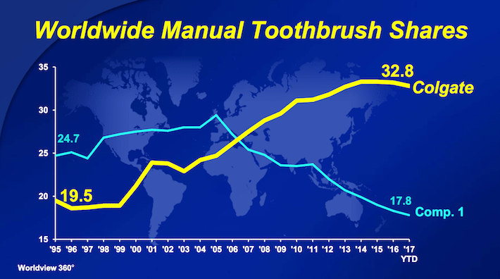 CL Colgate-Palmolive Worldwide Manual Toothbrush Shares