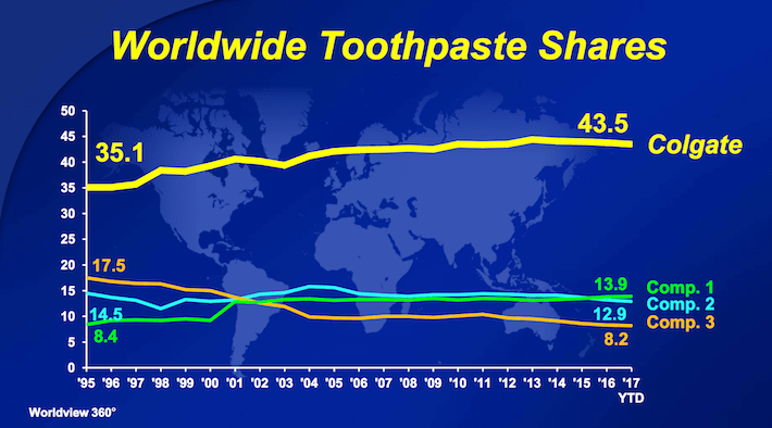 CL Colgate-Palmolive Worldwide Toothpaste Shares