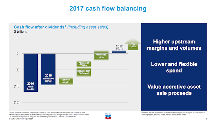 CVX Chevron Corporation 2017 Cash Flow Balancing