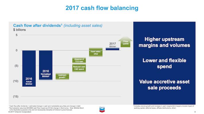 CVX Chevron Corporation 2017 Cash Flow Balancing