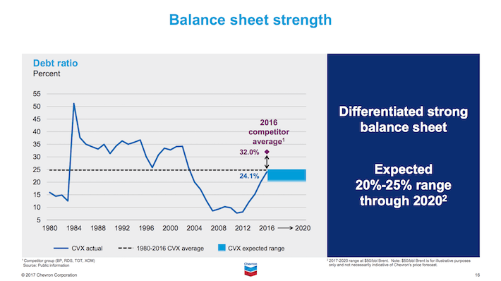 CVX Chevron Corporation Balance Sheet Strength
