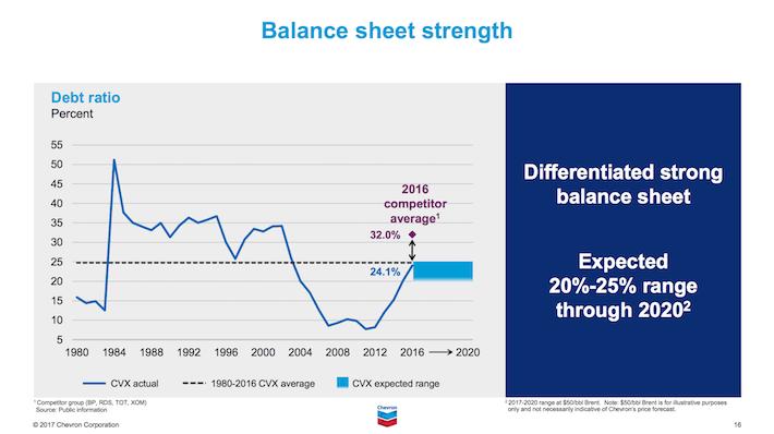 CVX Chevron Corporation Balance Sheet Strength