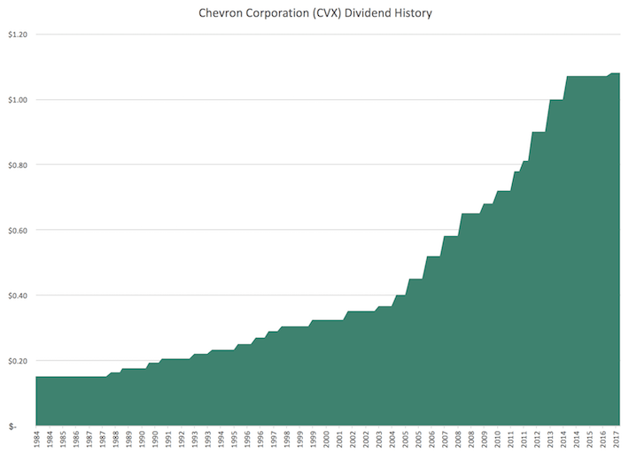 CVX Chevron Corporation Dividend History