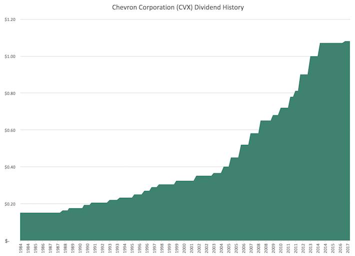 CVX Chevron Corporation Dividend History
