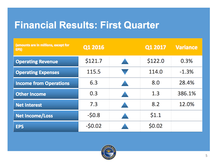 CWT California Water Services Group Financial Results First Quarter