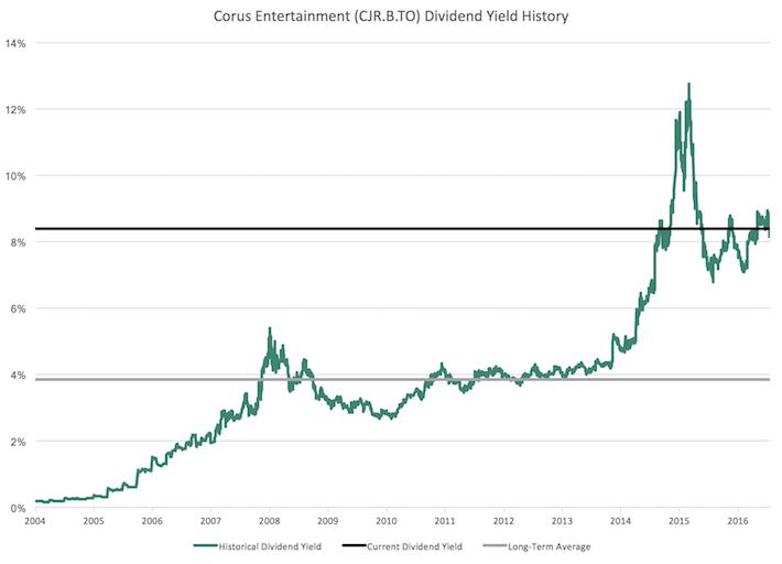 Corus Entertainment Dividend Yield History