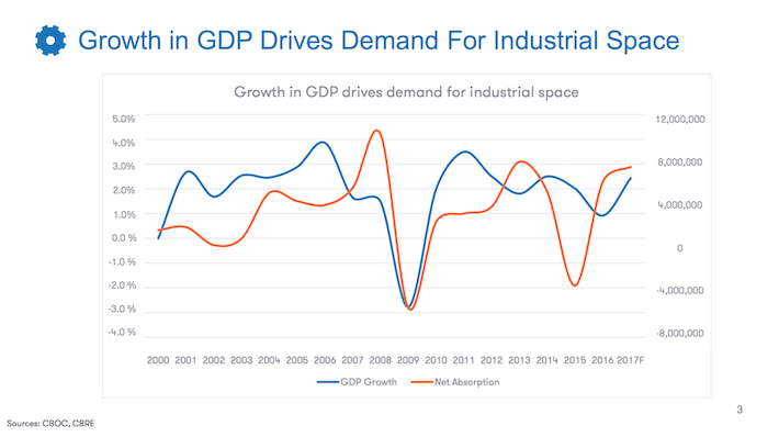 DIR.UN.TO Dream Industrial REIT Growth in GDP Drive Demand for Industrial Space