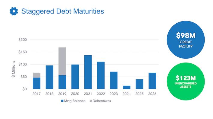 DIR.UN.TO Staggered Debt Maturities