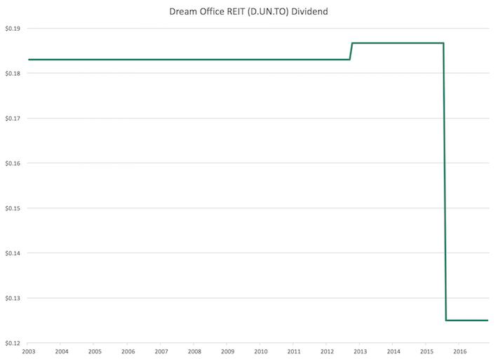 DRETF Dream Office REIT Dividend