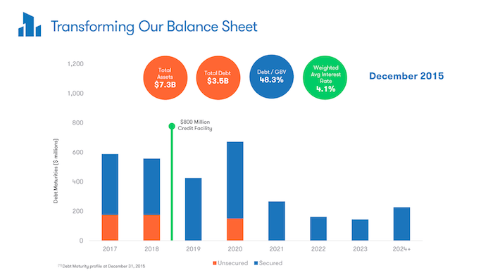 DRETF Dream Office REIT Transforming Our Balance Sheet