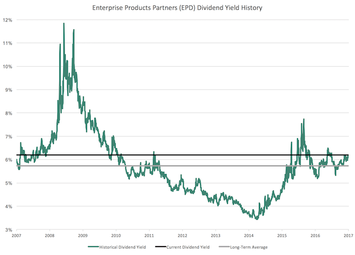 EPD Enterprise Products Partners Dividend Yield History