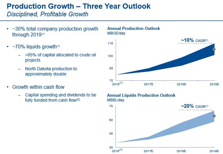 ERP Growth
