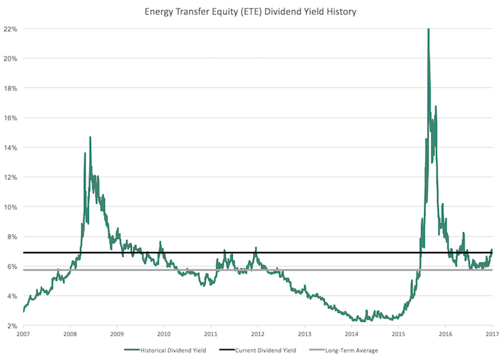 ETE Energy Transfer Equity Dividend Yield History