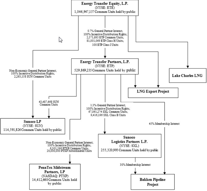 ETE Energy Transfer Equity Ownership Structure from 10-K