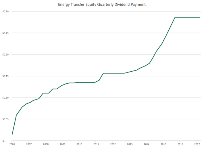 ETE Energy Transfer Equity Quarterly Dividend Payment