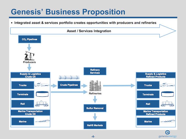 GEL Genesis Energy Business Proposition
