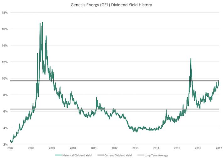 GEL Genesis Energy Dividend Yield History